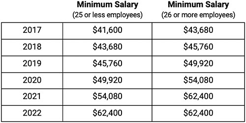 Exempt Employee Salary Requirements Chart
