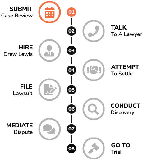 Sexual Harassment Lawsuit Process